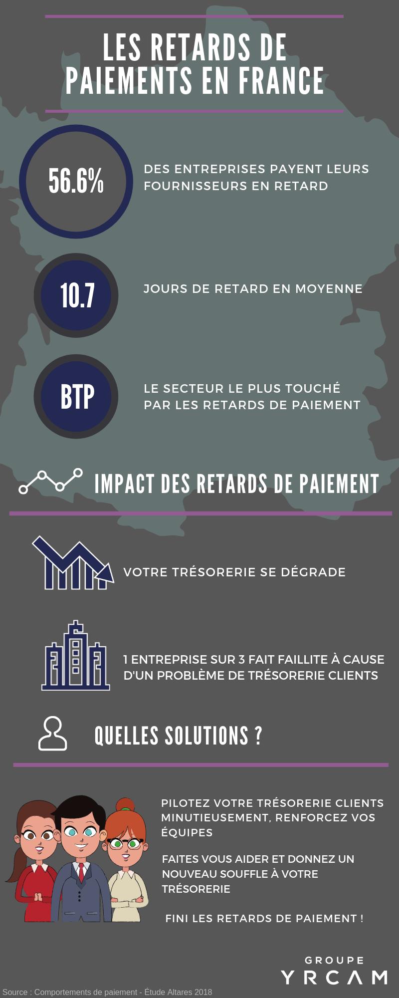 Les retards de paiment en France